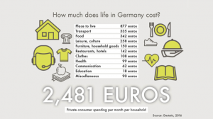 cost of basic expenses in Germany
