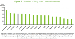 standard of living index of countries